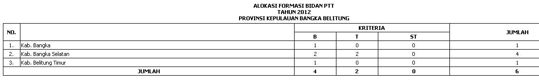 ALOKASI KEBUTUHAN PTT BIDAN WILAYAH JAWA, BALI, NUSA TENGGARA (Jawa