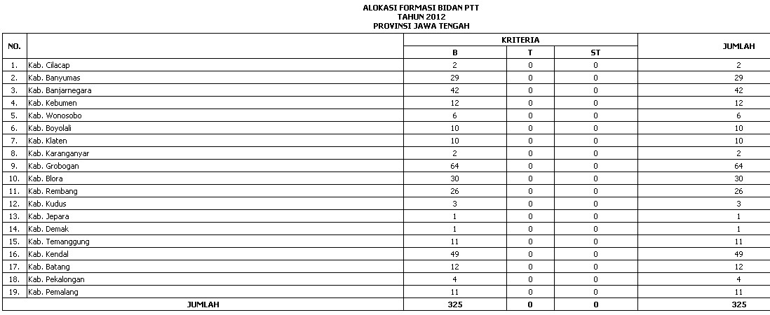 ALOKASI FORMASI BIDAN SEBAGAI PTT PUSAT TAHUN 2012 DI SELURUH PROPINSI