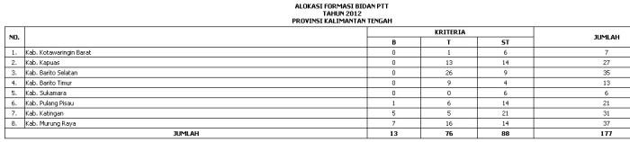 ALOKASI KEBUTUHAN PTT BIDAN WILAYAH SULAWESI (Sulawesi barat, sulawesi