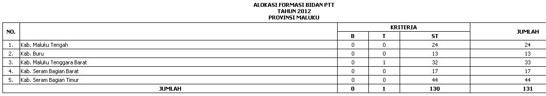 ALOKASI KEBUTUHAN PTT BIDAN WILAYAH MALUKU & PAPUA (Maluku, maluku